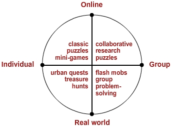 Dimensions of alternate reality games